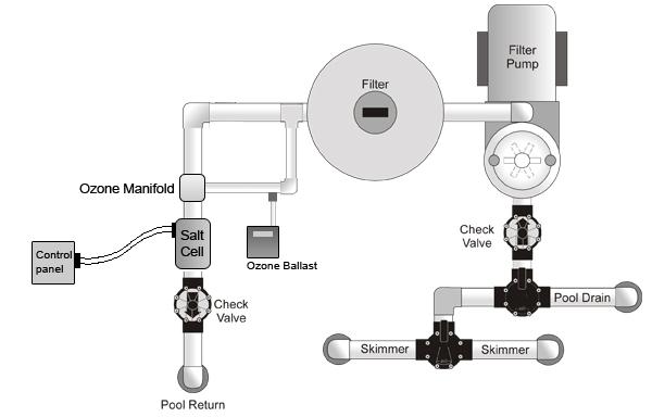 similiar typical pool plumbing diagram keywords pool pump installation diagram pool pump cover shed plumbing symbols